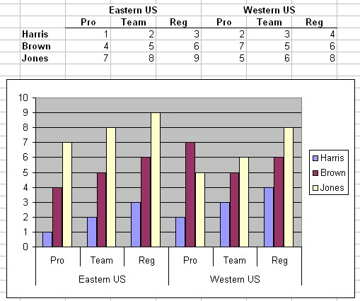 Two-Level Axis Labels (Microsoft Excel)